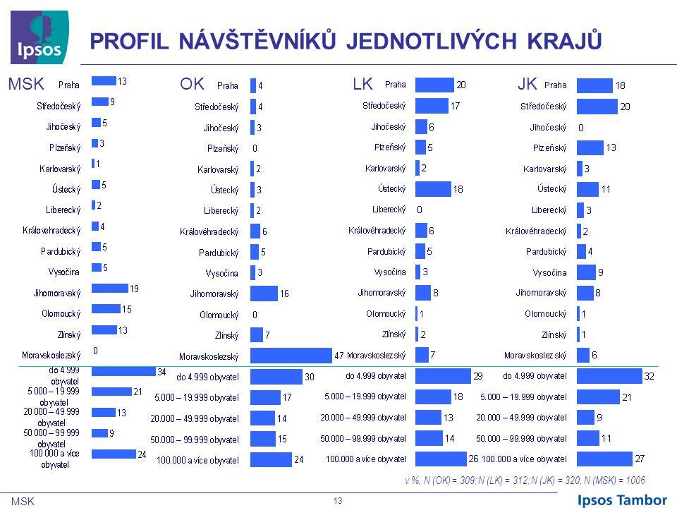 MSK 13 PROFIL NÁVŠTĚVNÍKŮ JEDNOTLIVÝCH KRAJŮ MSKOKLKJK v %, N (OK) = 309; N (LK) = 312; N (JK) = 320, N (MSK) = 1006