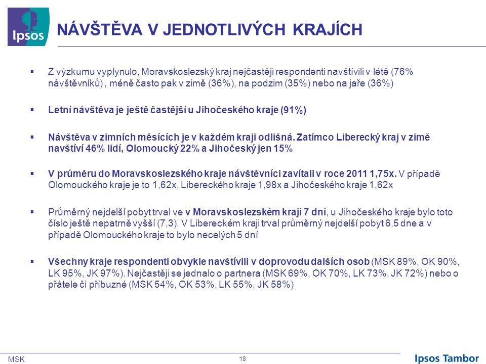 MSK 18 NÁVŠTĚVA V JEDNOTLIVÝCH KRAJÍCH  Z výzkumu vyplynulo, Moravskoslezský kraj nejčastěji respondenti navštívili v létě (76% návštěvníků), méně často pak v zimě (36%), na podzim (35%) nebo na jaře (36%)  Letní návštěva je ještě častější u Jihočeského kraje (91%)  Návštěva v zimních měsících je v každém kraji odlišná.
