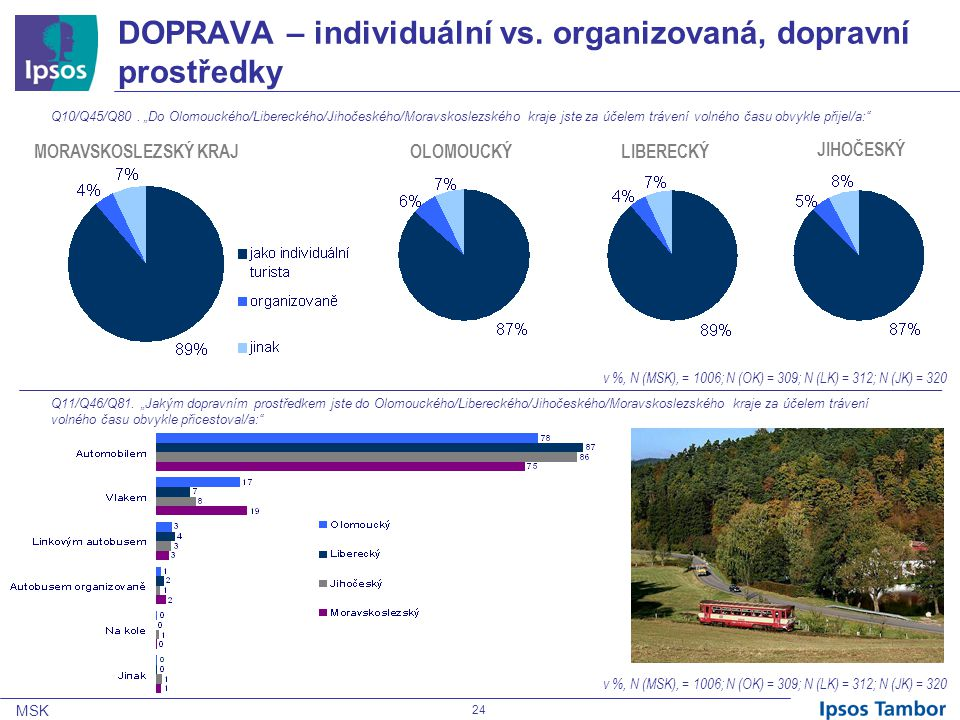 MSK 24 DOPRAVA – individuální vs.