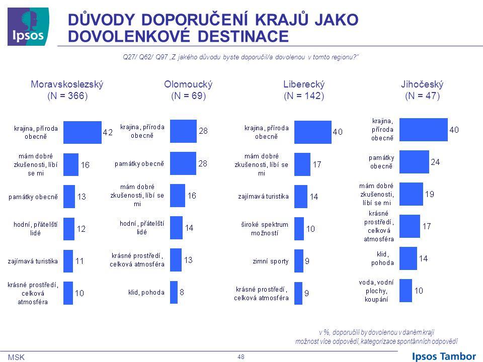 """MSK 48 DŮVODY DOPORUČENÍ KRAJŮ JAKO DOVOLENKOVÉ DESTINACE Q27/ Q62/ Q97 """"Z jakého důvodu byste doporučil/a dovolenou v tomto regionu v %, doporučili by dovolenou v daném kraji možnost více odpovědí, kategorizace spontánních odpovědí Moravskoslezský (N = 366) Olomoucký (N = 69) Liberecký (N = 142) Jihočeský (N = 47)"""