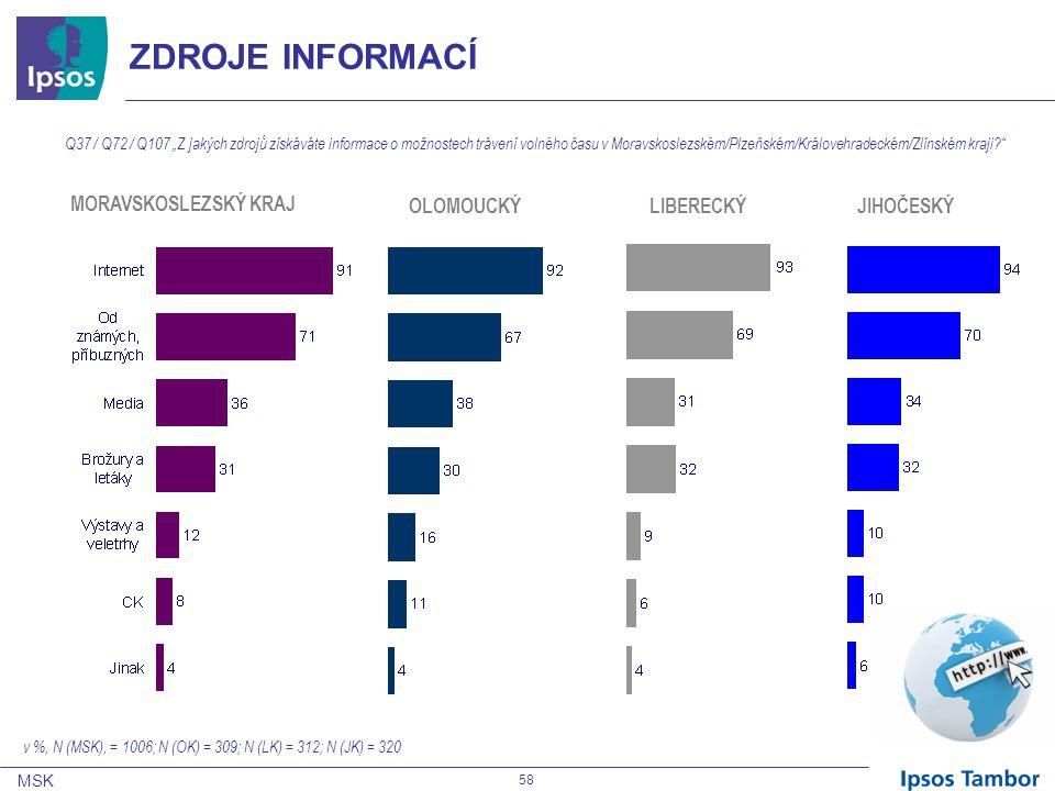 """MSK 58 ZDROJE INFORMACÍ MORAVSKOSLEZSKÝ KRAJ OLOMOUCKÝLIBERECKÝJIHOČESKÝ Q37 / Q72 / Q107 """"Z jakých zdrojů získáváte informace o možnostech trávení volného času v Moravskoslezském/Plzeňském/Královehradeckém/Zlínském kraji v %, N (MSK), = 1006; N (OK) = 309; N (LK) = 312; N (JK) = 320"""
