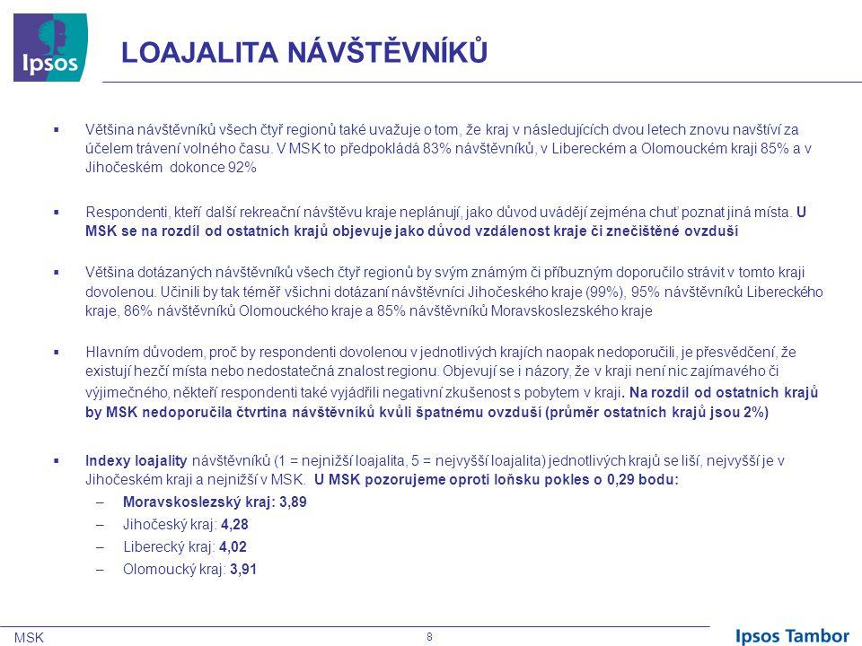 MSK 29 HODNOCENÍ KRAJŮ  Moravskoslezský kraj mají návštěvníci spontánně spojený nejčastěji s konkrétními místy – jako první se jim vybaví Ostrava a Beskydy.
