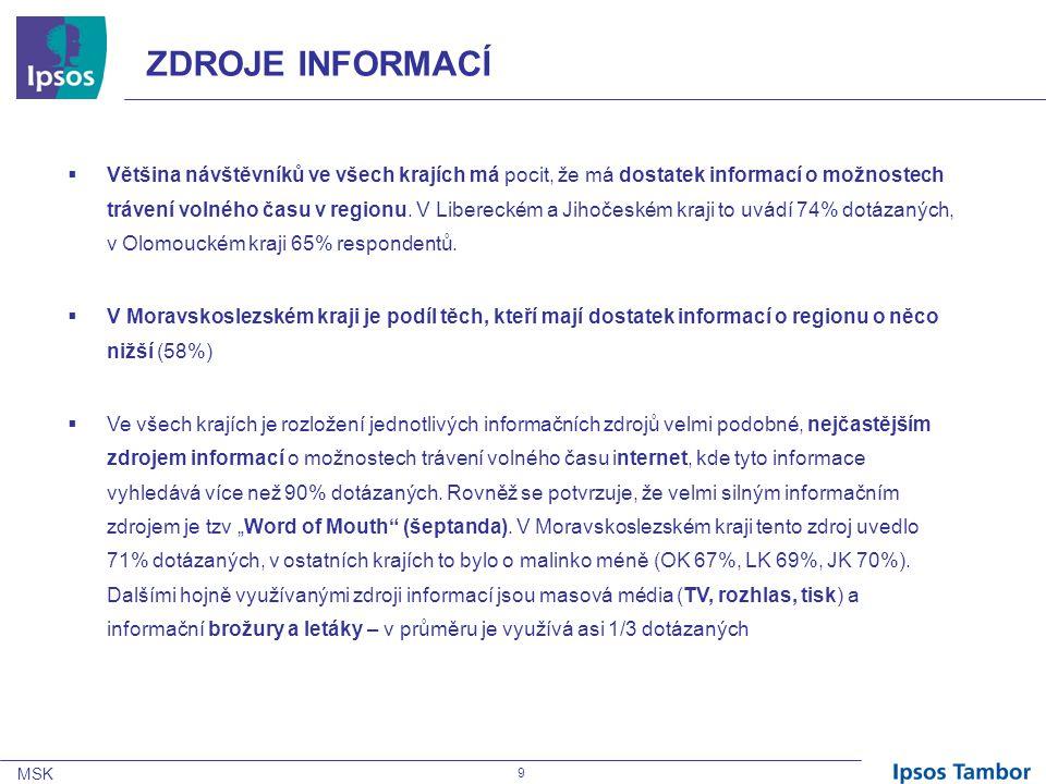 """MSK 30 MORAVSKOSLEZSKÝ KRAJOLOMOUCKÝLIBERECKÝJIHOČESKÝ ASOCIACE S KRAJEM – TOP 10 Q4/Q39/ Q74 """"Co Vás napadne jako první, druhé, třetí, když se řekne Moravskoslezský/Olomoucký/Liberecký/Jihočeský kraj? v %, N (MSK), = 1006; N (OK) = 309; N (LK) = 312; N (JK) = 320; možnost více odpovědí, kategorizace spontánních odpovědí"""