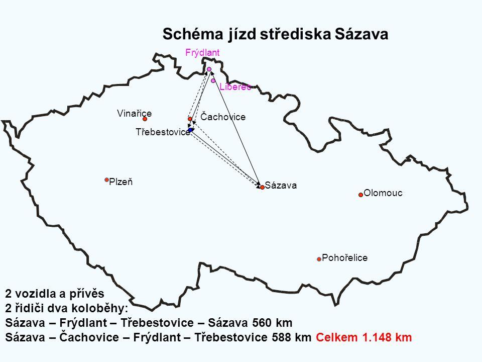 Schéma jízd střediska Sázava Plzeň Sázava Olomouc Pohořelice Třebestovice Čachovice Vinařice Frýdlant 2 vozidla a přívěs 2 řidiči dva koloběhy: Sázava