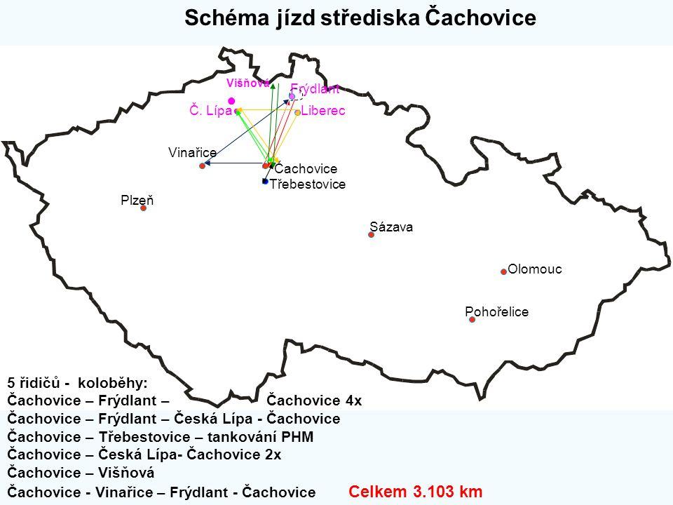 Schéma jízd střediska Čachovice Plzeň Sázava Olomouc Pohořelice Třebestovice Čachovice Vinařice Frýdlant Liberec 5 řidičů - koloběhy: Čachovice – Frýd