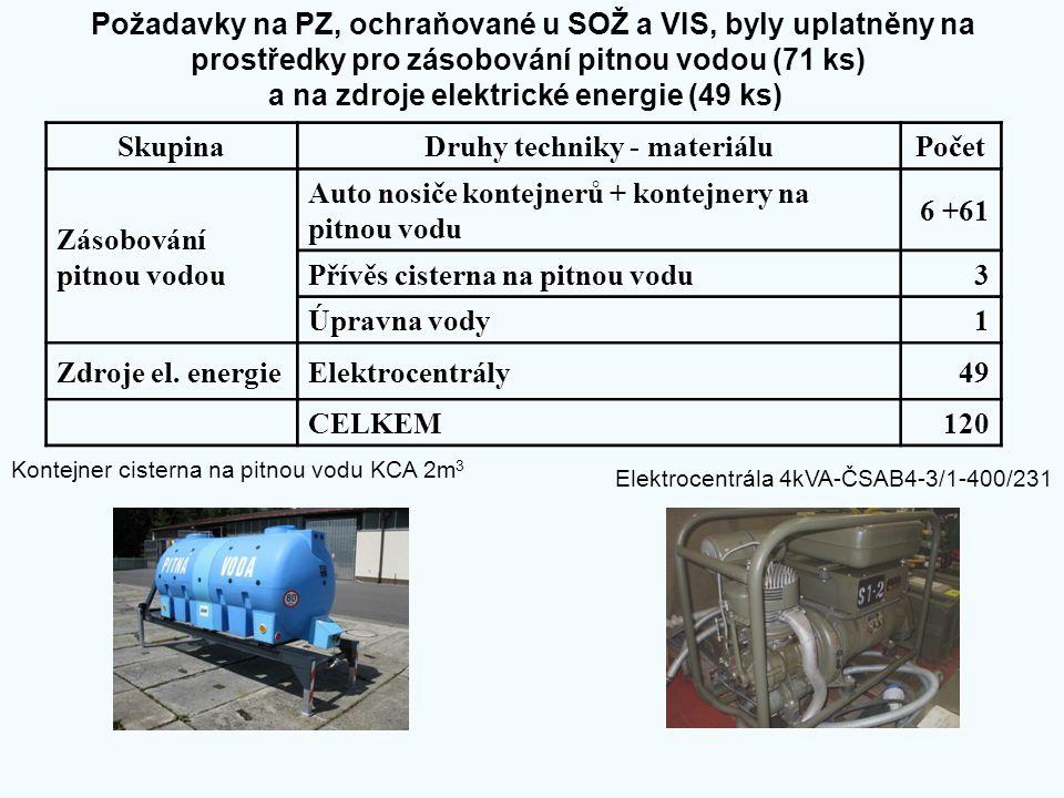 Požadavky na PZ, ochraňované u SOŽ a VIS, byly uplatněny na prostředky pro zásobování pitnou vodou (71 ks) a na zdroje elektrické energie (49 ks)Skupi