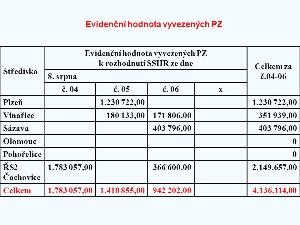 Evidenční hodnota vyvezených PZ Středisko Evidenční hodnota vyvezených PZ k rozhodnutí SSHR ze dne Celkem za č.04-06 8. srpna č. 04č. 05č. 06x Plzeň1.
