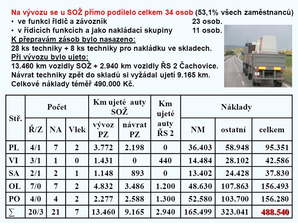 Na vývozu se u SOŽ přímo podílelo celkem 34 osob (53,1% všech zaměstnanců) • ve funkci řidič a závozník 23 osob. • v řídících funkcích a jako nakládac