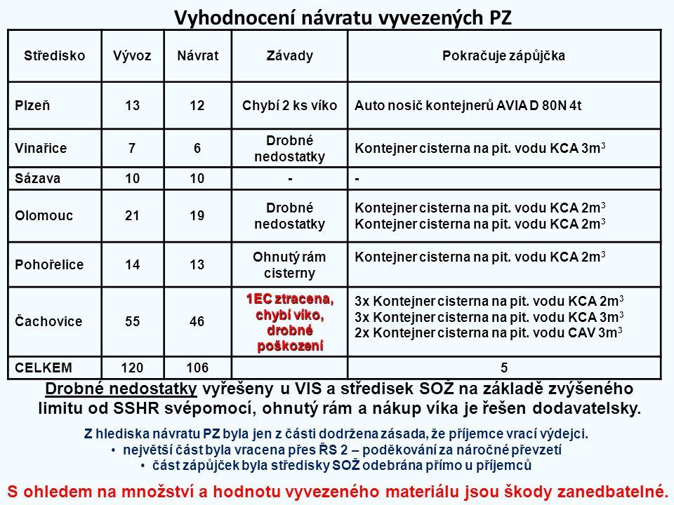 StřediskoVývozNávratZávady Pokračuje zápůjčka Plzeň1312 Chybí 2 ks víko Auto nosič kontejnerů AVIA D 80N 4t Vinařice76 Drobné nedostatky Kontejner cis