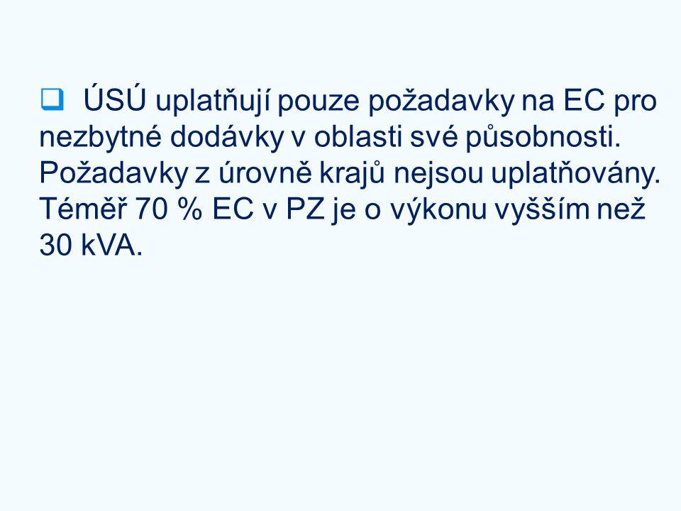  ÚSÚ uplatňují pouze požadavky na EC pro nezbytné dodávky v oblasti své působnosti. Požadavky z úrovně krajů nejsou uplatňovány. Téměř 70 % EC v PZ j