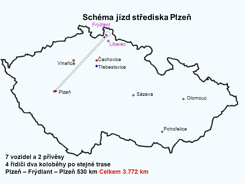 Schéma jízd střediska Plzeň Plzeň Sázava Olomouc Pohořelice Třebestovice Čachovice Vinařice Frýdlant Liberec 7 vozidel a 2 přívěsy 4 řidiči dva kolobě