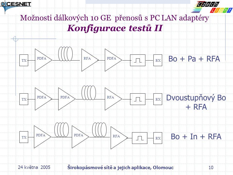 24 května 2005Širokopásmové sítě a jejich aplikace, Olomouc10 Možnosti dálkových 10 GE přenosů s PC LAN adaptéry Konfigurace testů II PDFA TX RFA RX PDFA TX RFA RX PDFA TX PDFA RX RFA Bo + Pa + RFA Dvoustupňový Bo + RFA Bo + In + RFA