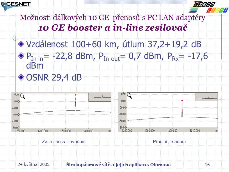 24 května 2005Širokopásmové sítě a jejich aplikace, Olomouc16 Možnosti dálkových 10 GE přenosů s PC LAN adaptéry 10 GE booster a in-line zesilovač Vzdálenost 100+60 km, útlum 37,2+19,2 dB P In in = -22,8 dBm, P In out = 0,7 dBm, P Rx = -17,6 dBm OSNR 29,4 dB Za in-line zelilovačemPřed přijímačem