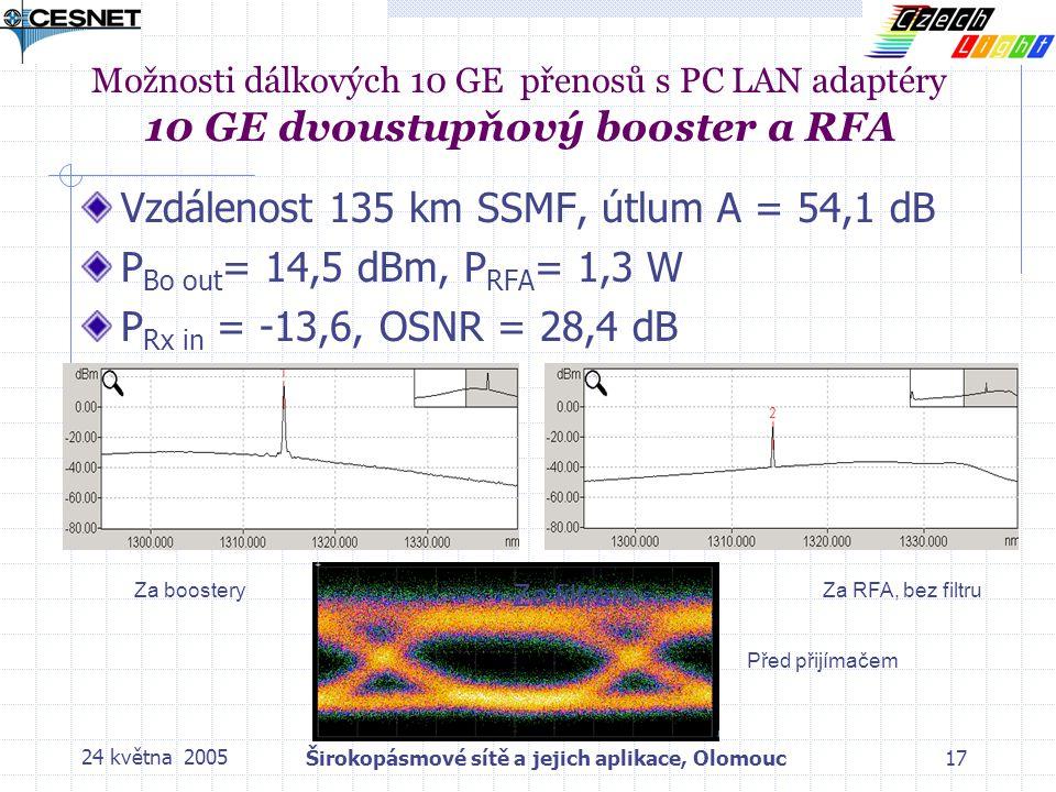 24 května 2005Širokopásmové sítě a jejich aplikace, Olomouc17 Možnosti dálkových 10 GE přenosů s PC LAN adaptéry 10 GE dvoustupňový booster a RFA Vzdálenost 135 km SSMF, útlum A = 54,1 dB P Bo out = 14,5 dBm, P RFA = 1,3 W P Rx in = -13,6, OSNR = 28,4 dB Za boostery Za filtrem Za RFA, bez filtru Před přijímačem