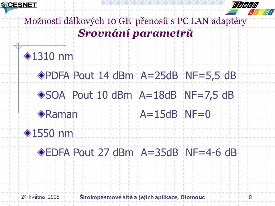 24 května 2005Širokopásmové sítě a jejich aplikace, Olomouc8 Možnosti dálkových 10 GE přenosů s PC LAN adaptéry Srovnání parametrů 1310 nm PDFA Pout 14 dBm A=25dB NF=5,5 dB SOA Pout 10 dBm A=18dB NF=7,5 dB Raman A=15dB NF=0 1550 nm EDFA Pout 27 dBm A=35dB NF=4-6 dB