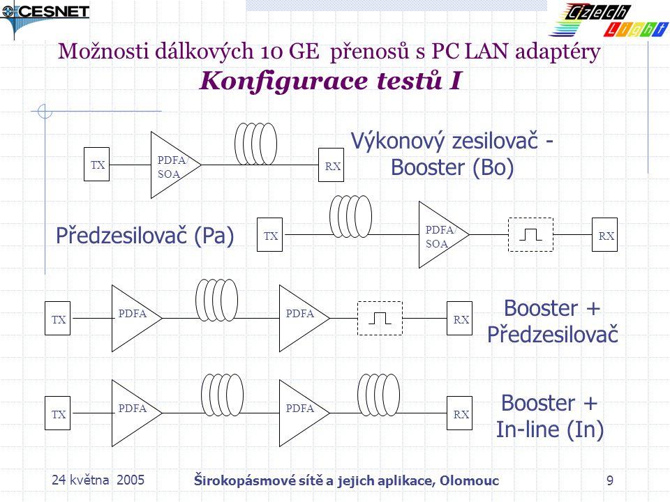 24 května 2005Širokopásmové sítě a jejich aplikace, Olomouc9 Možnosti dálkových 10 GE přenosů s PC LAN adaptéry Konfigurace testů I PDFA/ SOA TXRXTX PDFA/ SOA RX PDFA TX PDFA RX PDFA TX PDFA RX Výkonový zesilovač - Booster (Bo) Předzesilovač (Pa) Booster + In-line (In) Booster + Předzesilovač