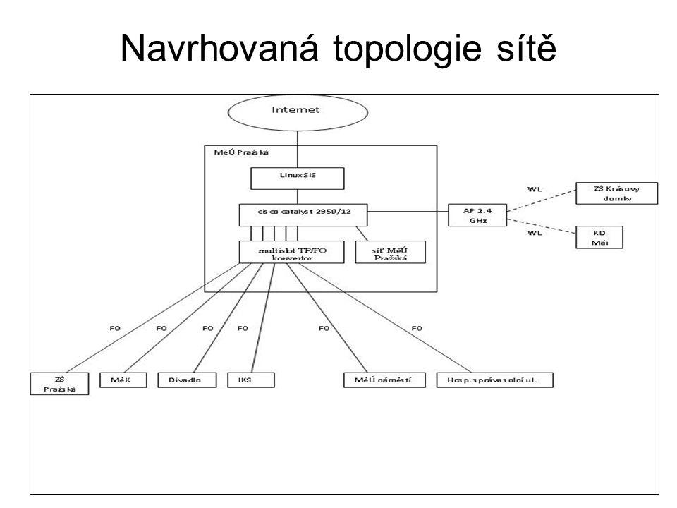 Navrhovaná topologie sítě