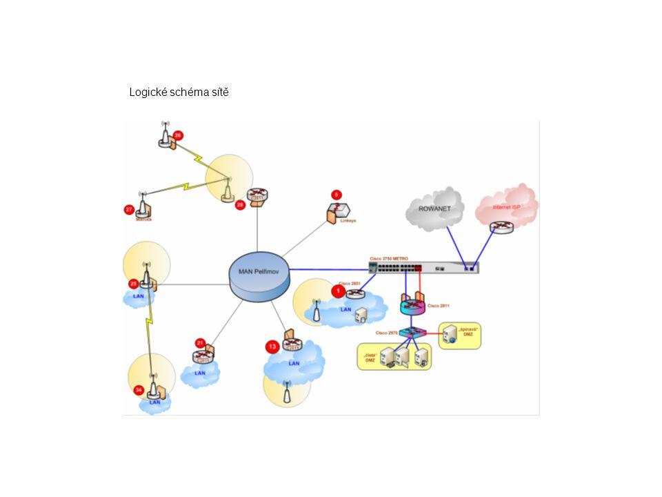 Logické schéma sítě