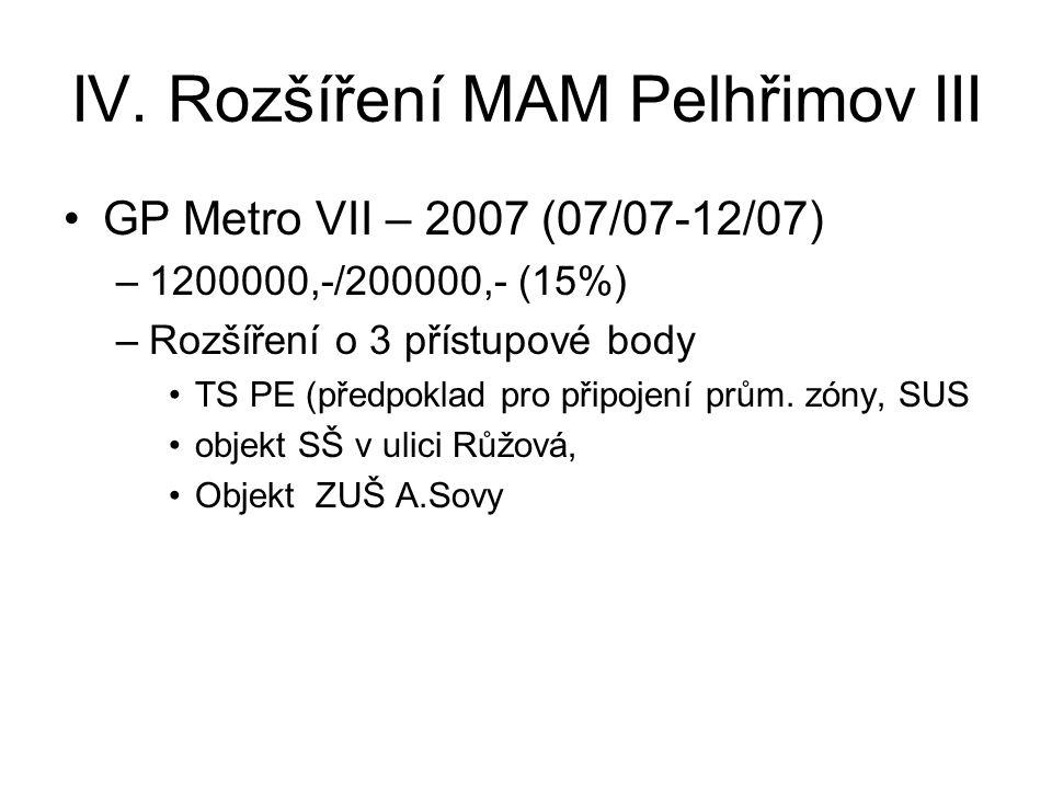 IV. Rozšíření MAM Pelhřimov III •GP Metro VII – 2007 (07/07-12/07) –1200000,-/200000,- (15%) –Rozšíření o 3 přístupové body •TS PE (předpoklad pro při