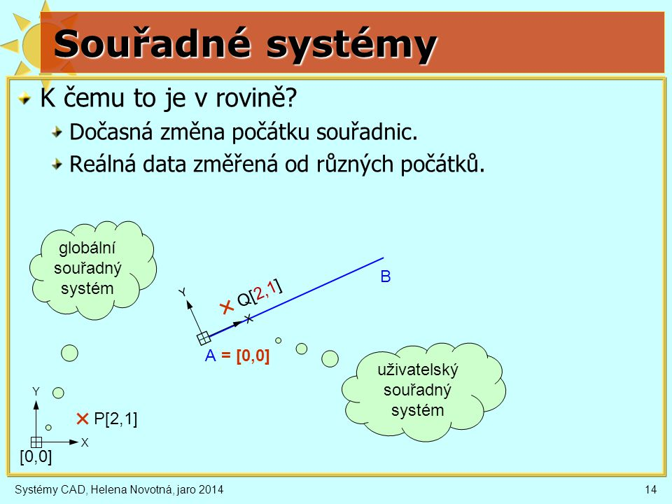 Systémy CAD, Helena Novotná, jaro 201414 Souřadné systémy K čemu to je v rovině.