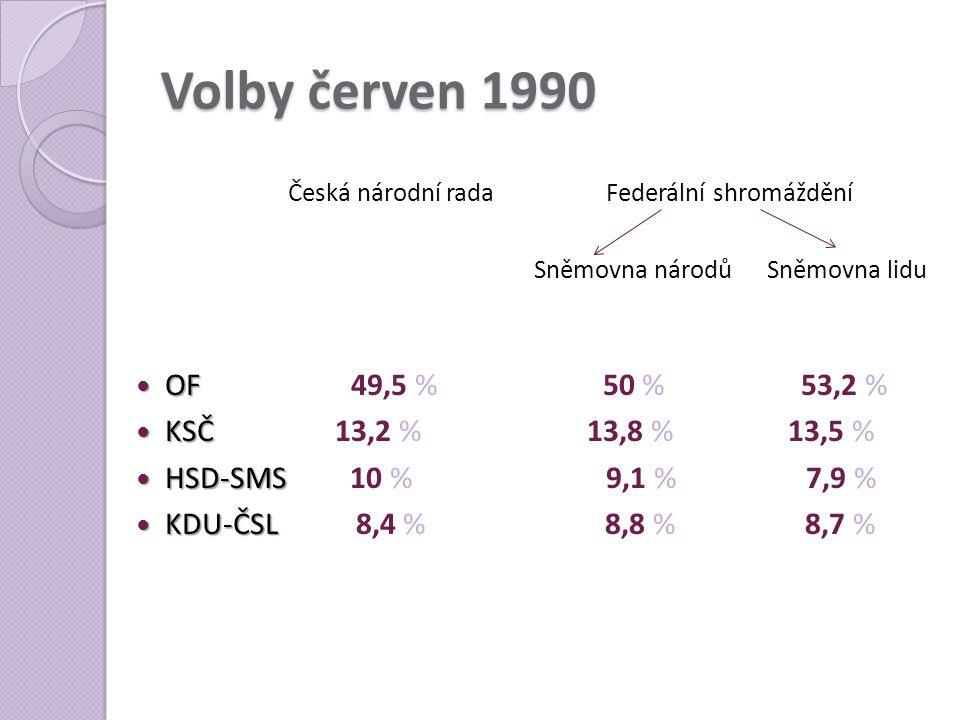 Volby červen 1990 Česká národní rada Federální shromáždění Sněmovna národů Sněmovna lidu  OF  OF 49,5 % 50 % 53,2 %  KSČ  KSČ 13,2 % 13,8 % 13,5 %