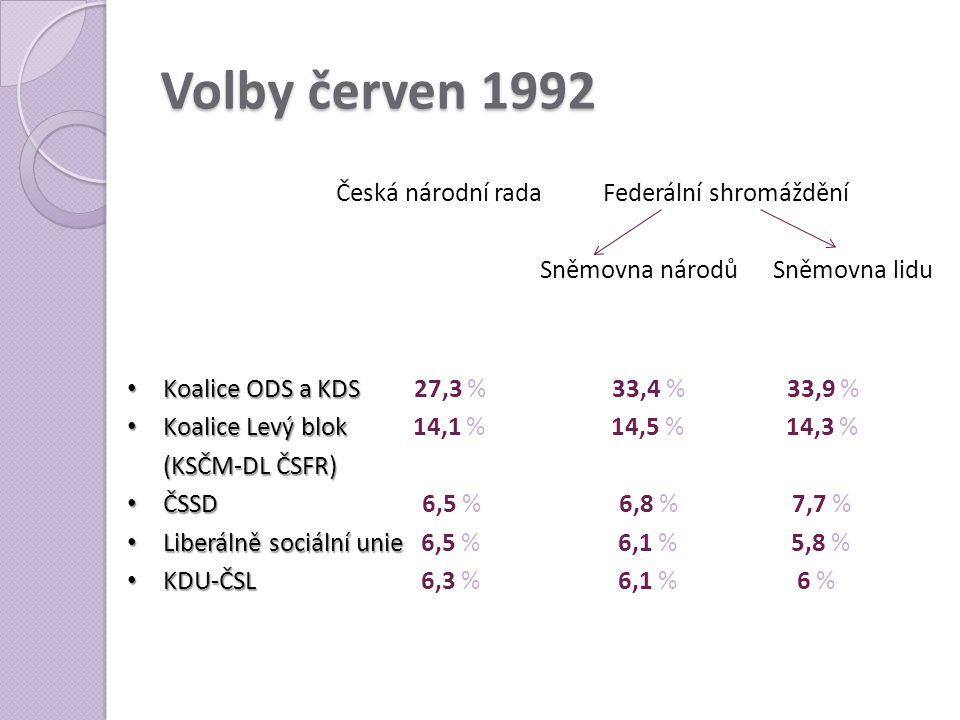 Volby červen 1992 Česká národní rada Federální shromáždění Sněmovna národů Sněmovna lidu • Koalice ODS a KDS • Koalice ODS a KDS 27,3 % 33,4 % 33,9 %