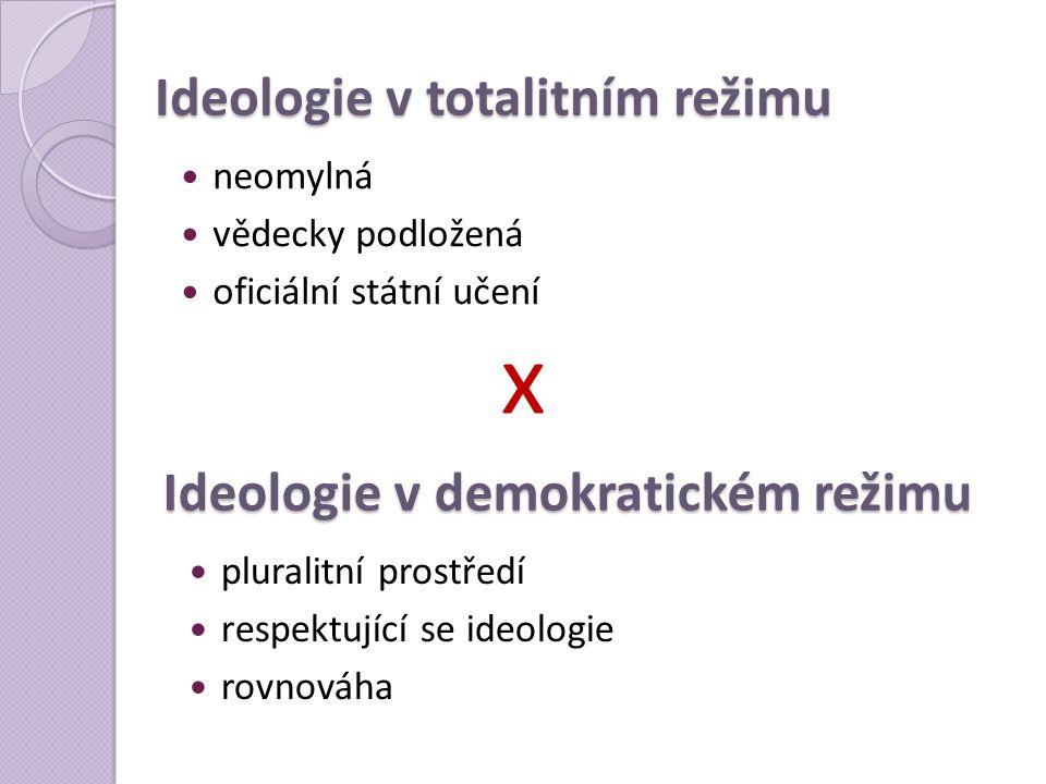 Ideologie v totalitním režimu  neomylná  vědecky podložená  oficiální státní učení  pluralitní prostředí  respektující se ideologie  rovnováha I