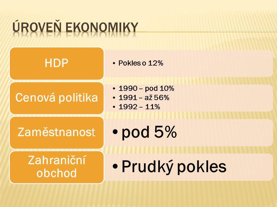 •Pokles o 12% HDP •1990 – pod 10% •1991 – až 56% •1992 – 11% Cenová politika •pod 5% Zaměstnanost •Prudký pokles Zahraniční obchod
