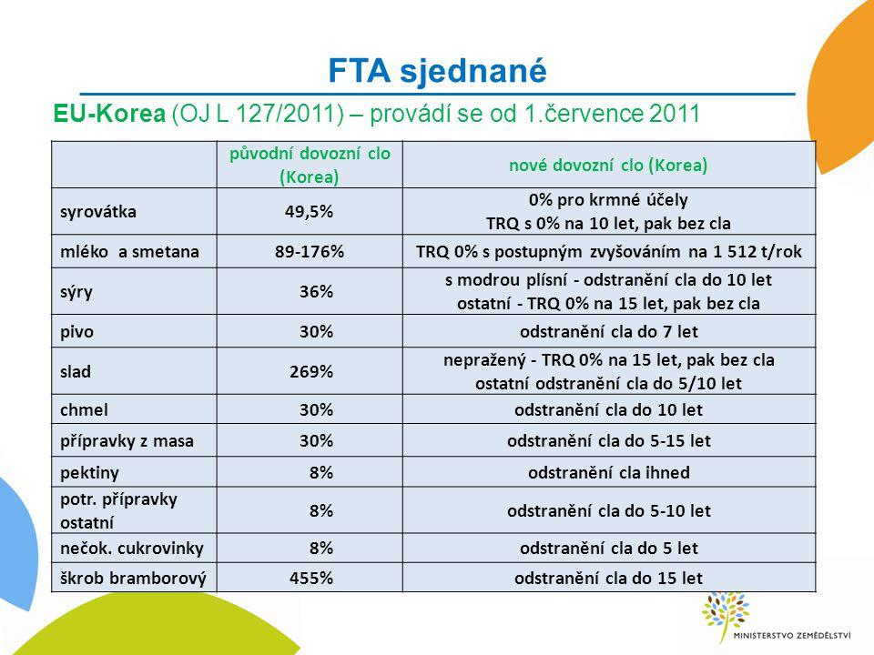 FTA sjednané EU-Korea (OJ L 127/2011) – provádí se od 1.července 2011 původní dovozní clo (Korea) nové dovozní clo (Korea) syrovátka49,5% 0% pro krmné