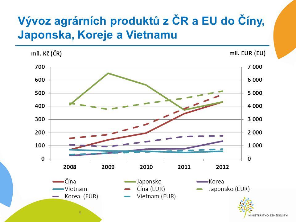 Vývoz agrárních produktů z ČR a EU do Číny, Japonska, Koreje a Vietnamu 5