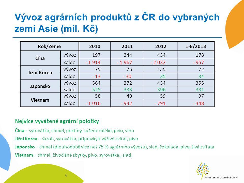 Vývoz agrárních produktů z ČR do vybraných zemí Asie (mil. Kč) 6 Rok/Země2010201120121-6/2013 Čína vývoz197344434178 saldo- 1 914- 1 967- 2 032- 957 J