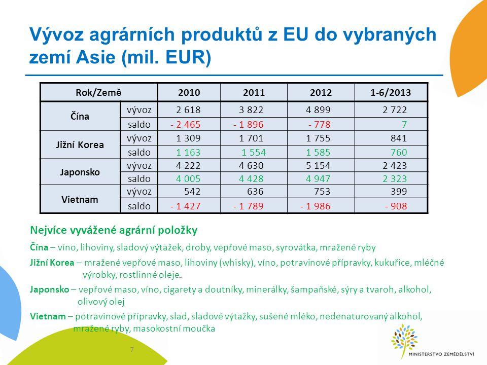 Vývoz agrárních produktů z EU do vybraných zemí Asie (mil. EUR) 7 Rok/Země2010201120121-6/2013 Čína vývoz2 6183 8224 8992 722 saldo- 2 465- 1 896- 778