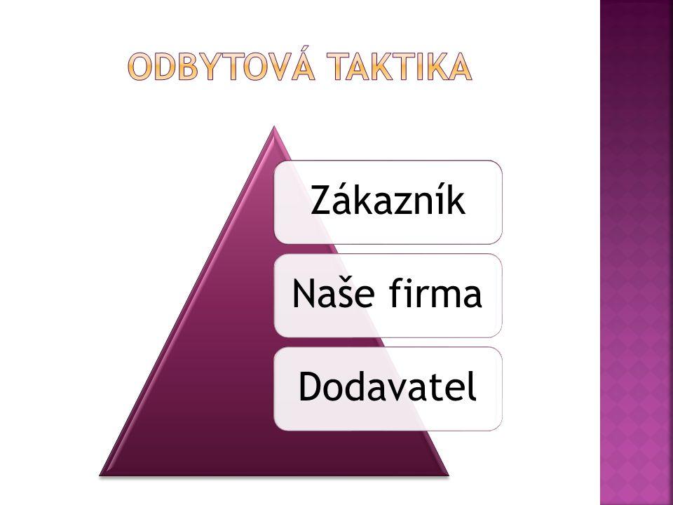 ZákazníkNaše firmaDodavatel