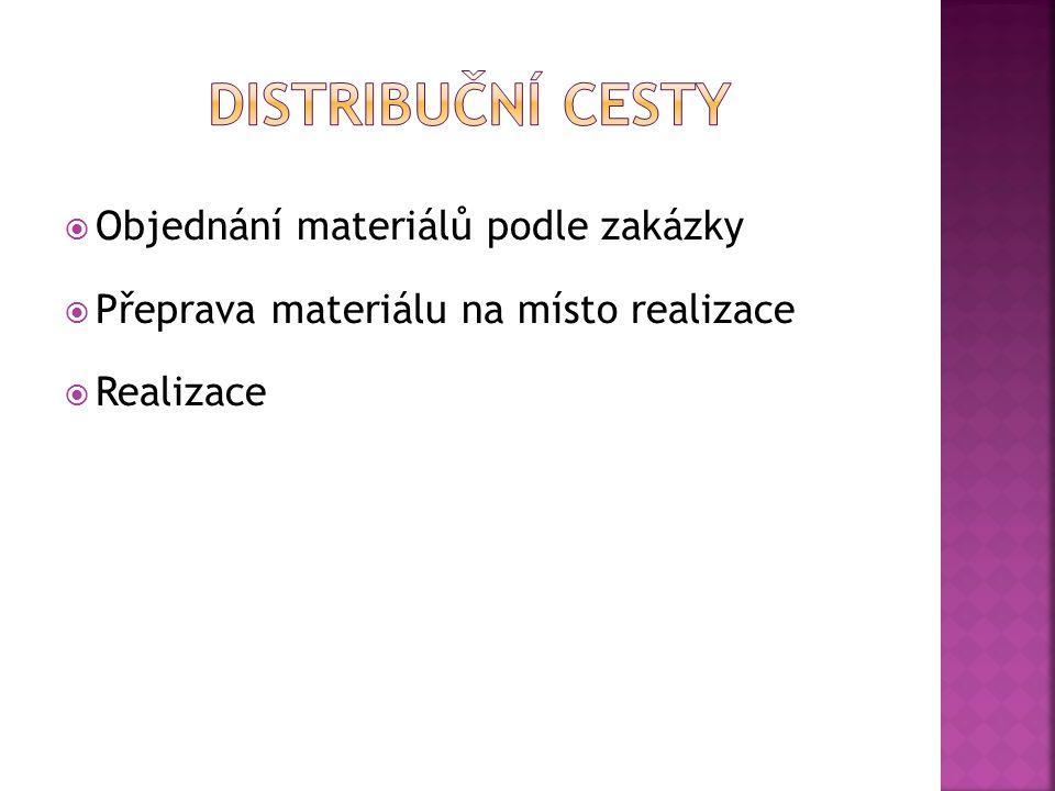  Objednání materiálů podle zakázky  Přeprava materiálu na místo realizace  Realizace