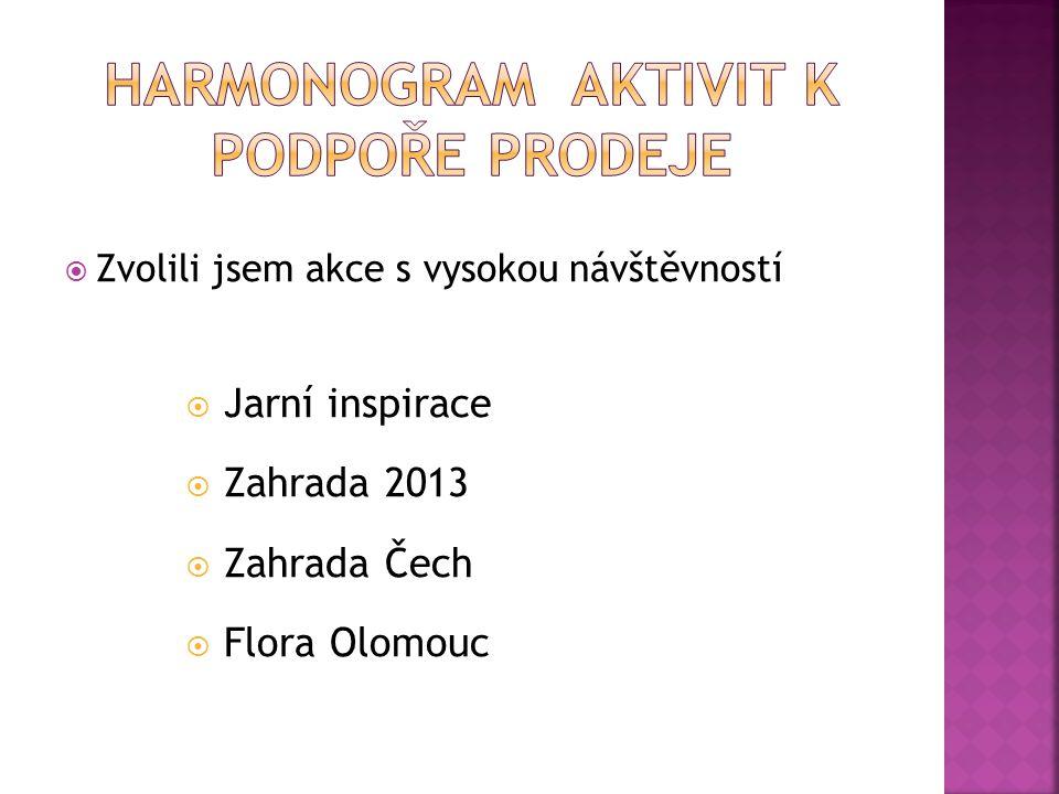  Zvolili jsem akce s vysokou návštěvností  Jarní inspirace  Zahrada 2013  Zahrada Čech  Flora Olomouc