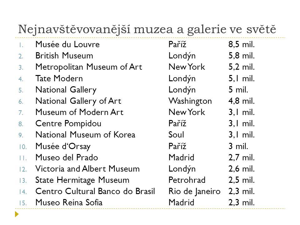 Nejnavštěvovanější muzea a galerie ve světě 1.Musée du LouvrePaříž 8,5 mil.