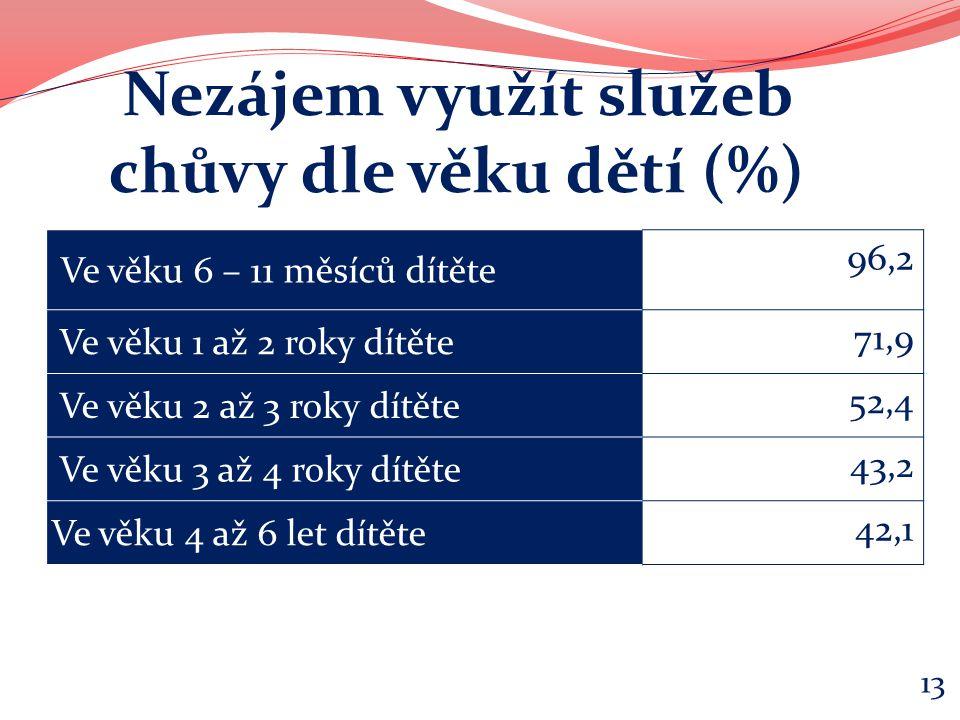 Ve věku 6 – 11 měsíců dítěte 96,2 Ve věku 1 až 2 roky dítěte 71,9 Ve věku 2 až 3 roky dítěte 52,4 Ve věku 3 až 4 roky dítěte 43,2 Ve věku 4 až 6 let d
