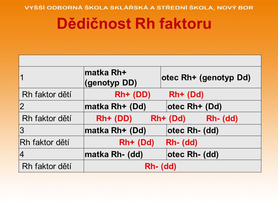 Dědičnost Rh faktoru 1 matka Rh+ (genotyp DD) otec Rh+ (genotyp Dd) Rh faktor dětí Rh+ (DD) Rh+ (Dd) 2matka Rh+ (Dd)otec Rh+ (Dd) Rh faktor dětí Rh+ (