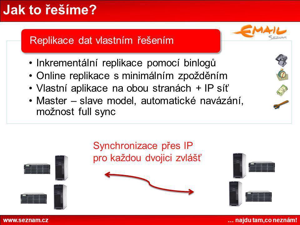 Jak to řešíme? www.seznam.cz … najdu tam,co neznám! •Inkrementální replikace pomocí binlogů •Online replikace s minimálním zpožděním •Vlastní aplikace