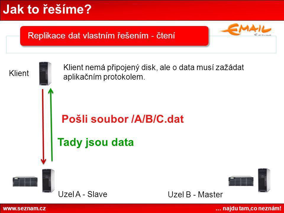 Jak to řešíme? www.seznam.cz … najdu tam,co neznám! Replikace dat vlastním řešením - čtení Klient nemá připojený disk, ale o data musí zažádat aplikač