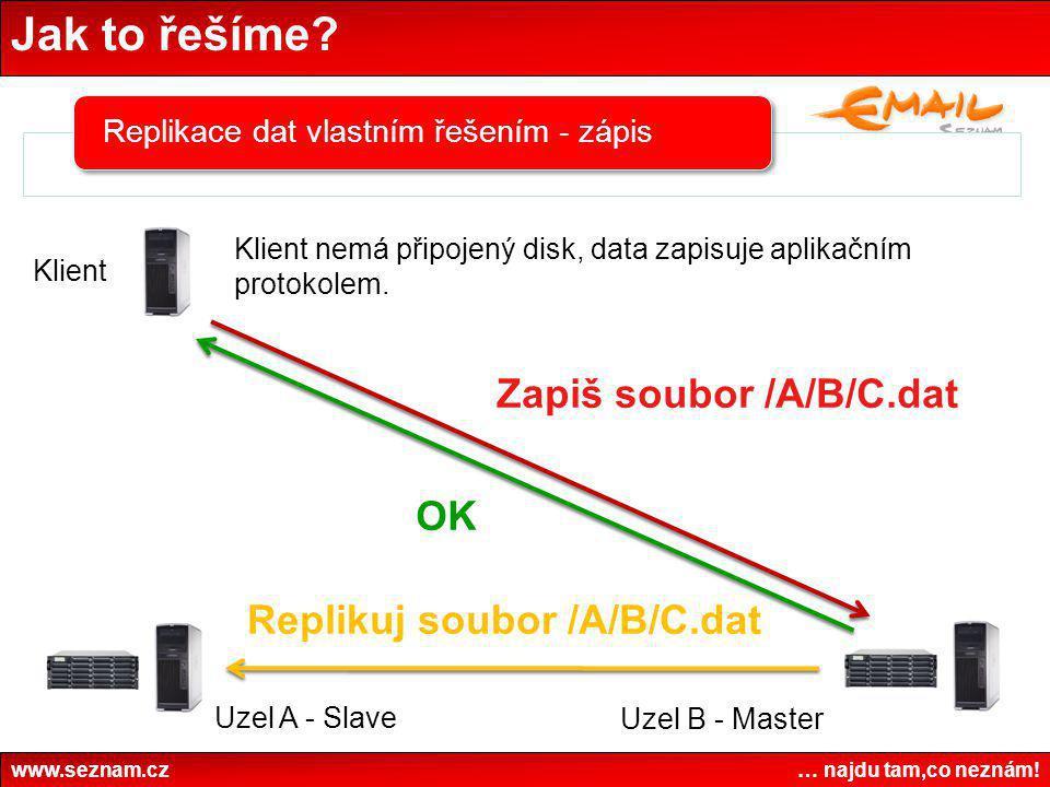 Jak to řešíme? www.seznam.cz … najdu tam,co neznám! Replikace dat vlastním řešením - zápis Klient nemá připojený disk, data zapisuje aplikačním protok