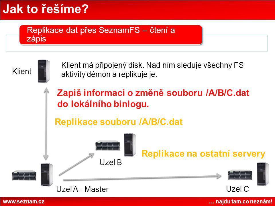 Jak to řešíme? www.seznam.cz … najdu tam,co neznám! Replikace dat přes SeznamFS – čtení a zápis Klient má připojený disk. Nad ním sleduje všechny FS a