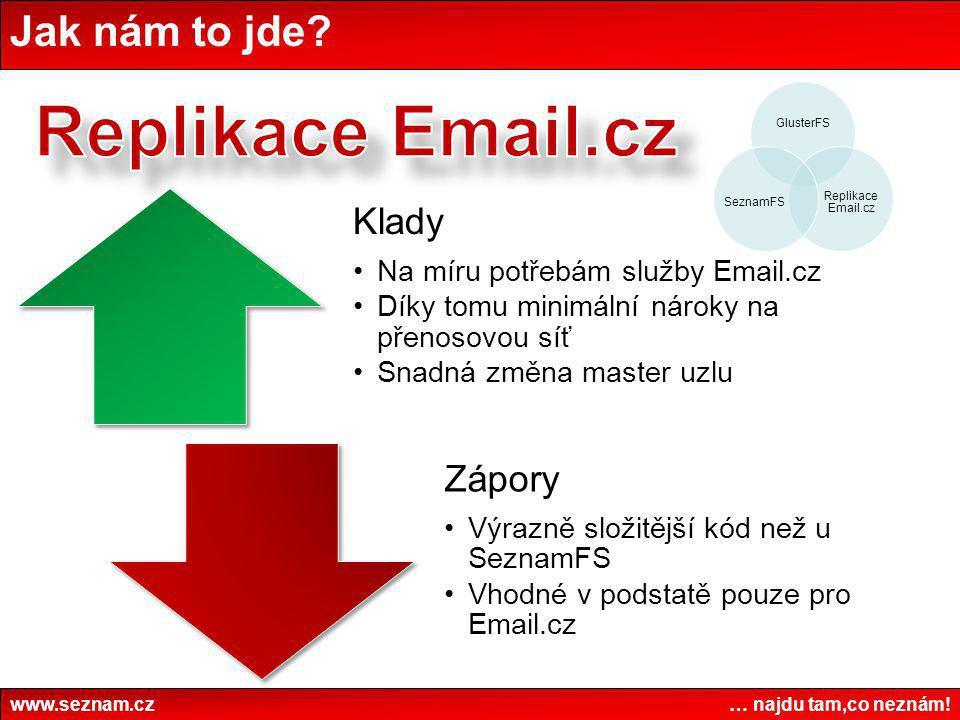 Jak nám to jde? www.seznam.cz … najdu tam,co neznám! GlusterFS Replikace Email.cz SeznamFS Klady •Na míru potřebám služby Email.cz •Díky tomu minimáln
