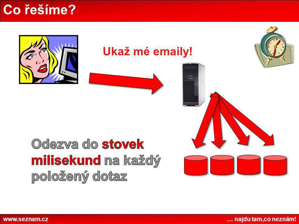 Co řešíme? www.seznam.cz … najdu tam,co neznám! Ukaž mé emaily!