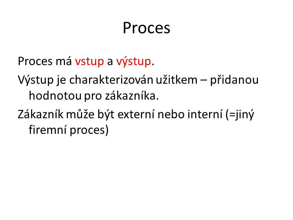 Proces Proces má vstup a výstup. Výstup je charakterizován užitkem – přidanou hodnotou pro zákazníka. Zákazník může být externí nebo interní (=jiný fi