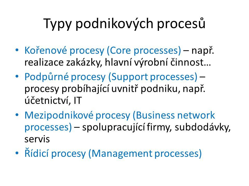 Typy podnikových procesů • Kořenové procesy (Core processes) – např. realizace zakázky, hlavní výrobní činnost… • Podpůrné procesy (Support processes)