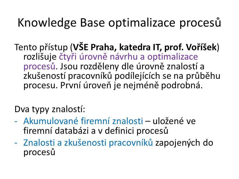 Knowledge Base optimalizace procesů Tento přístup (VŠE Praha, katedra IT, prof. Voříšek) rozlišuje čtyři úrovně návrhu a optimalizace procesů. Jsou ro