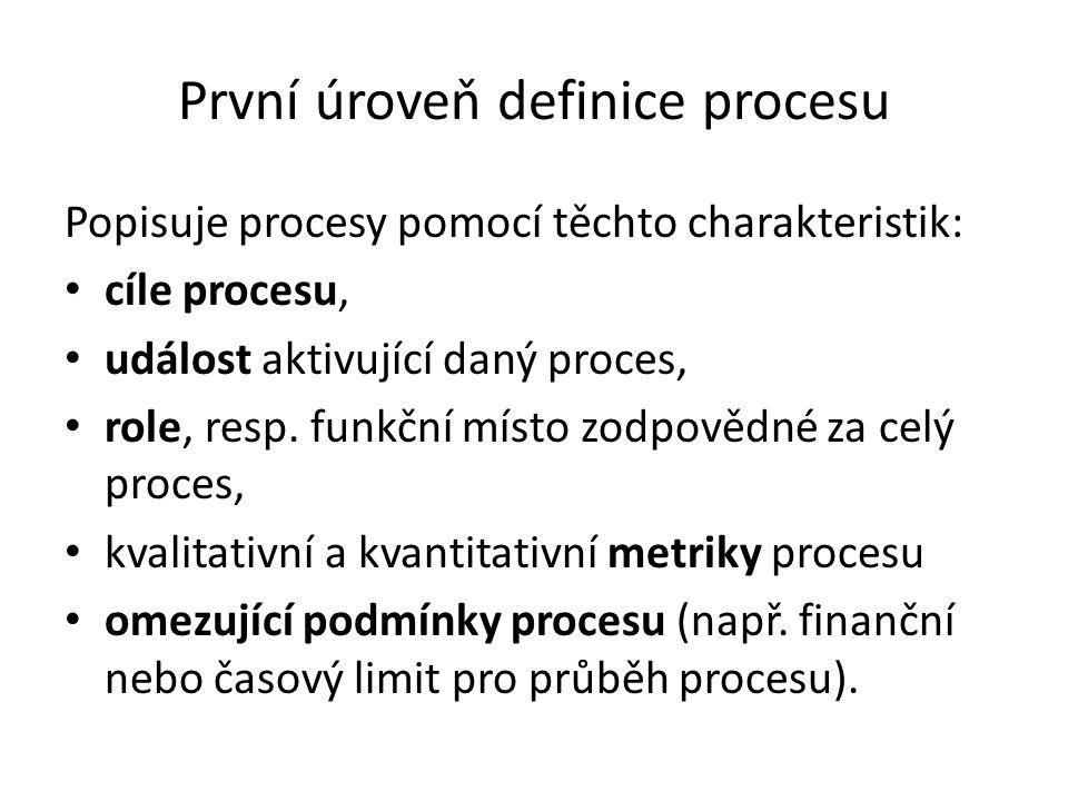 První úroveň definice procesu Popisuje procesy pomocí těchto charakteristik: • cíle procesu, • událost aktivující daný proces, • role, resp. funkční m