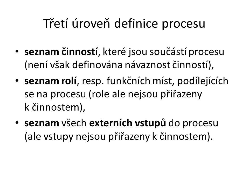 Třetí úroveň definice procesu • seznam činností, které jsou součástí procesu (není však definována návaznost činností), • seznam rolí, resp. funkčních