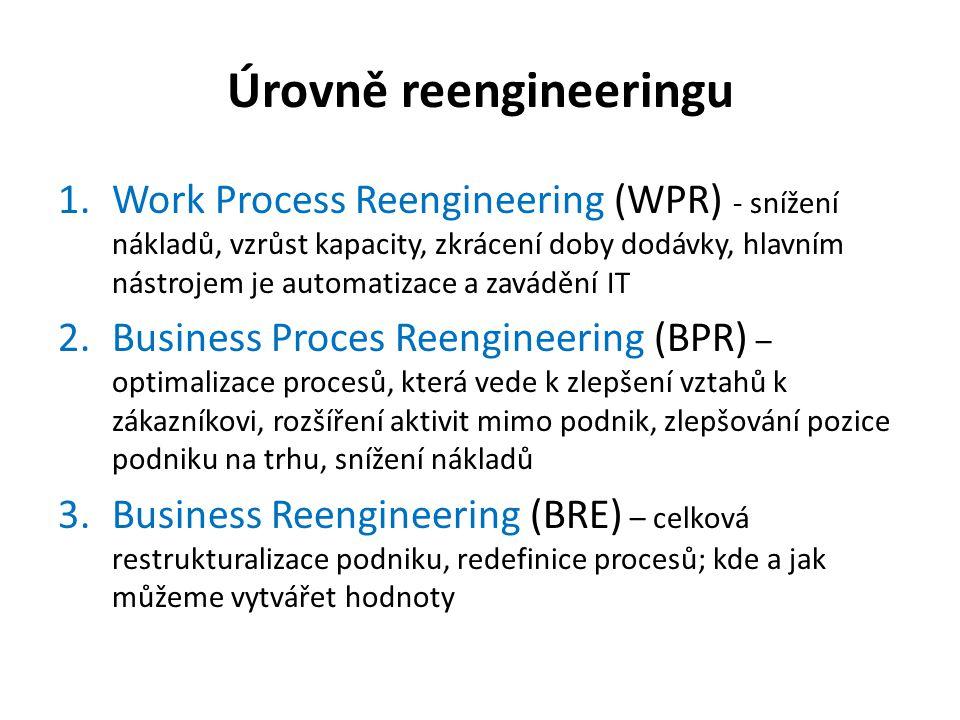 Úrovně reengineeringu 1.Work Process Reengineering (WPR) - snížení nákladů, vzrůst kapacity, zkrácení doby dodávky, hlavním nástrojem je automatizace